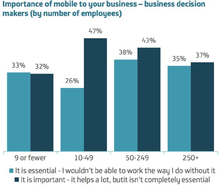 mobile to business