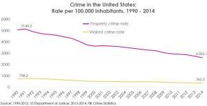CrimeBlogChart1