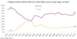 CrimeBlogChart2