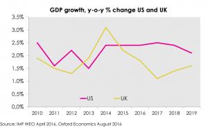 Recession chart