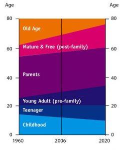 age-cohorts